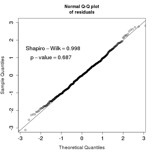 Figure 7: Normal Q-Q plot of the residuals from our ARIMA model. The results of a Shapiro-Wilk test are shown. See text for details.