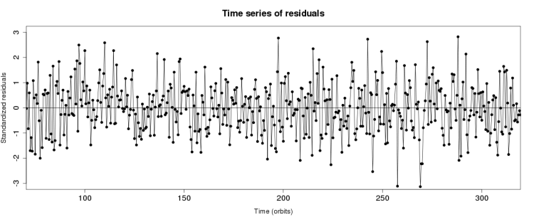 Figure 6: Standardized residuals of the ARIMA fit to our data.